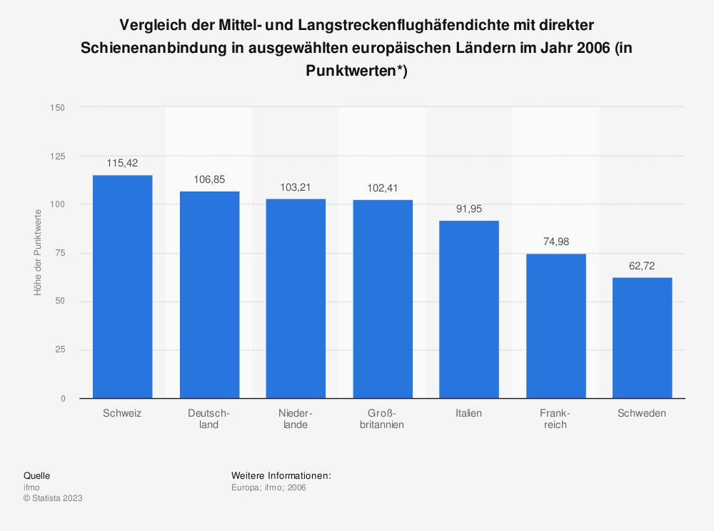 Statistik: Vergleich der Mittel- und Langstreckenflughäfendichte mit direkter Schienenanbindung in ausgewählten europäischen Ländern im Jahr 2006 (in Punktwerten*) | Statista