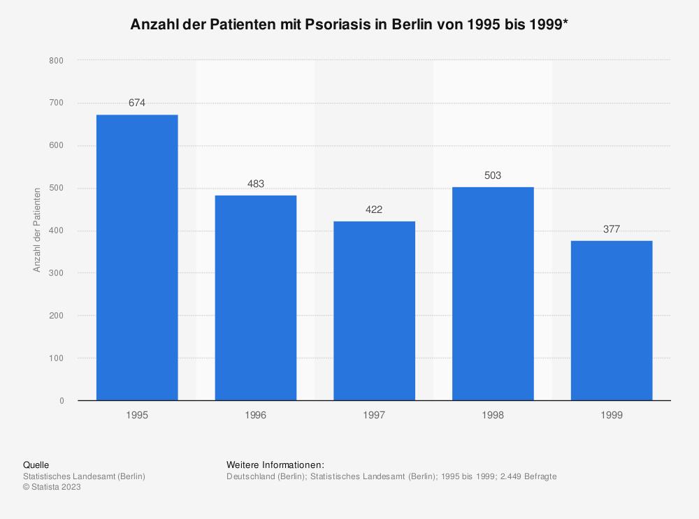 Statistik: Anzahl der Patienten mit Psoriasis in Berlin von 1995 bis 1999*  | Statista