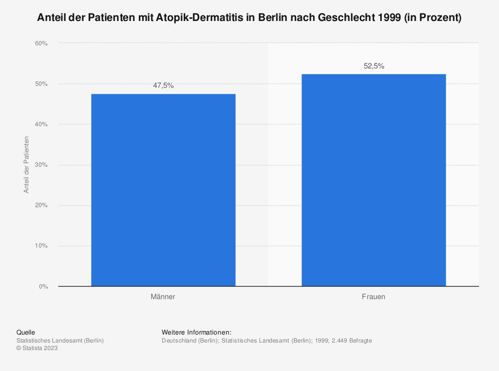Statistik: Anteil der Patienten mit Atopik-Dermatitis in Berlin nach Geschlecht 1999 (in Prozent) | Statista