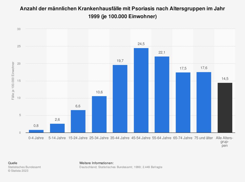 Statistik: Anzahl der männlichen Krankenhausfälle mit Psoriasis nach Altersgruppen im Jahr 1999 (je 100.000 Einwohner)  | Statista