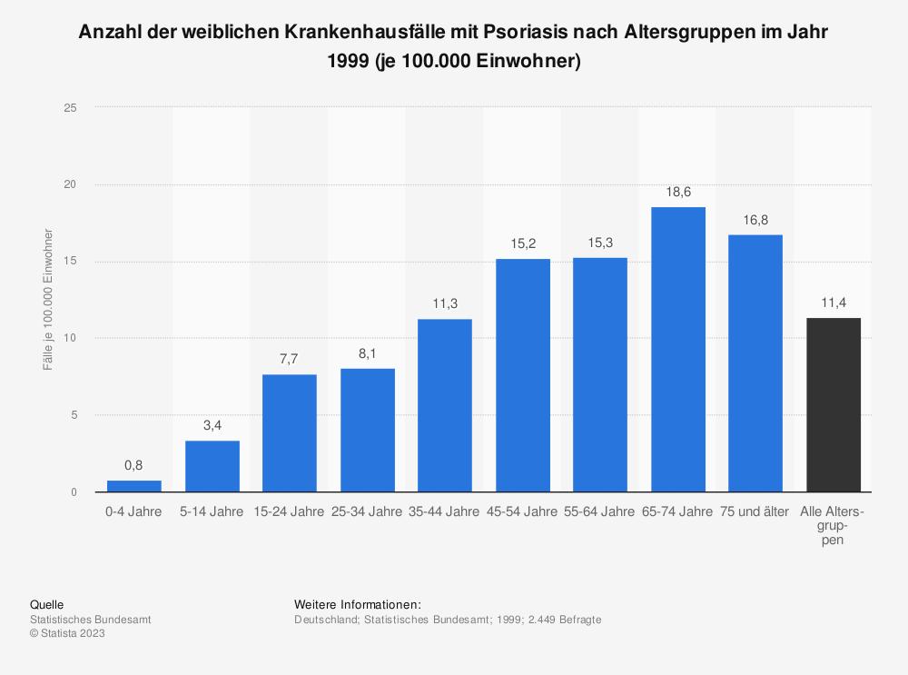 Statistik: Anzahl der weiblichen Krankenhausfälle mit Psoriasis nach Altersgruppen im Jahr 1999 (je 100.000 Einwohner)  | Statista