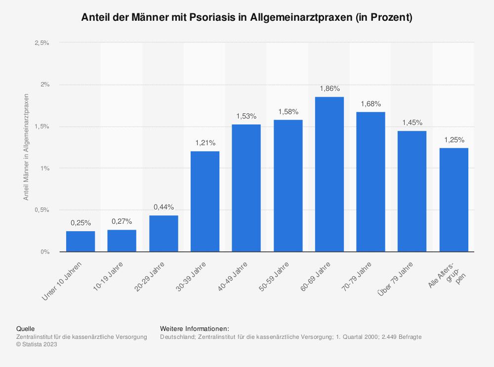 Statistik: Anteil der Männer mit Psoriasis in Allgemeinarztpraxen (in Prozent) | Statista