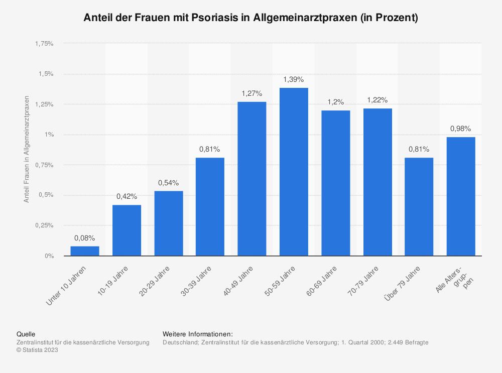 Statistik: Anteil der Frauen mit Psoriasis in Allgemeinarztpraxen (in Prozent) | Statista