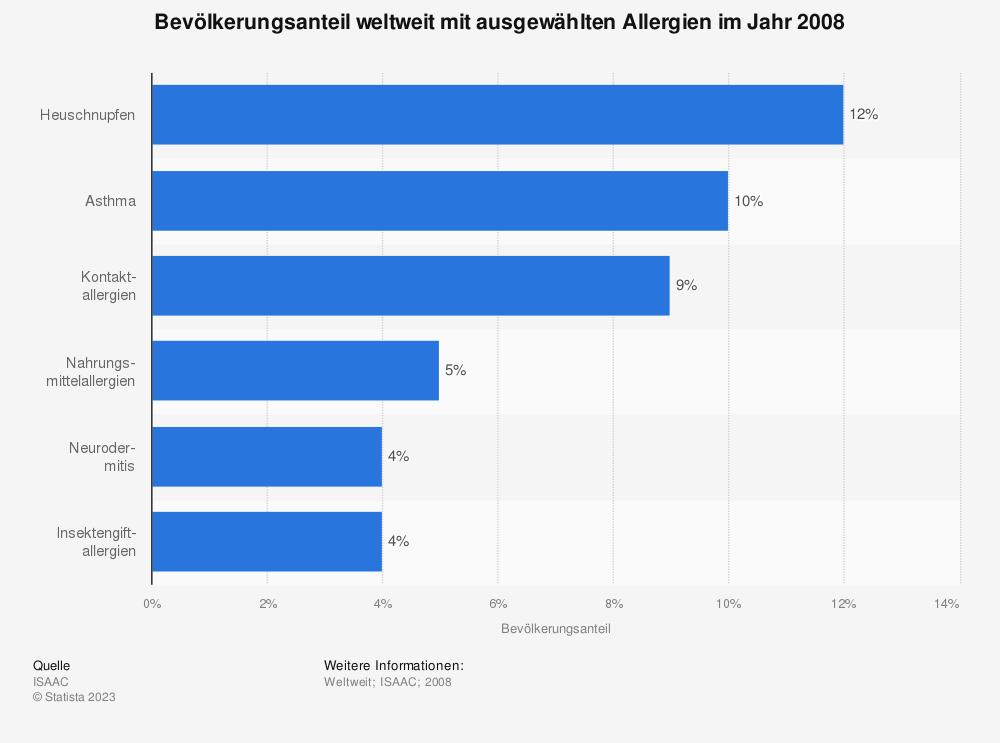 Statistik: Bevölkerungsanteil weltweit mit ausgewählten Allergien im Jahr 2008 | Statista