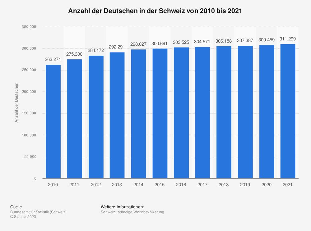 Statistik: Anzahl der in der Schweiz lebenden Deutschen von 2008 bis 2016 | Statista