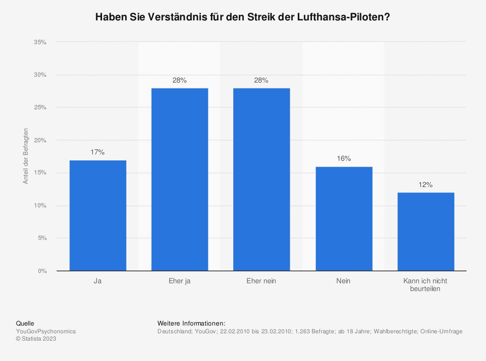 Statistik: Haben Sie Verständnis für den Streik der Lufthansa-Piloten? | Statista