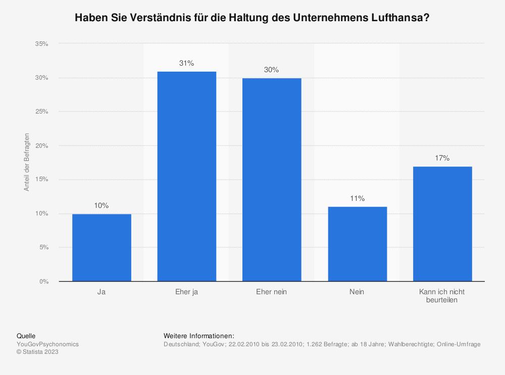 Statistik: Haben Sie Verständnis für die Haltung des Unternehmens Lufthansa? | Statista