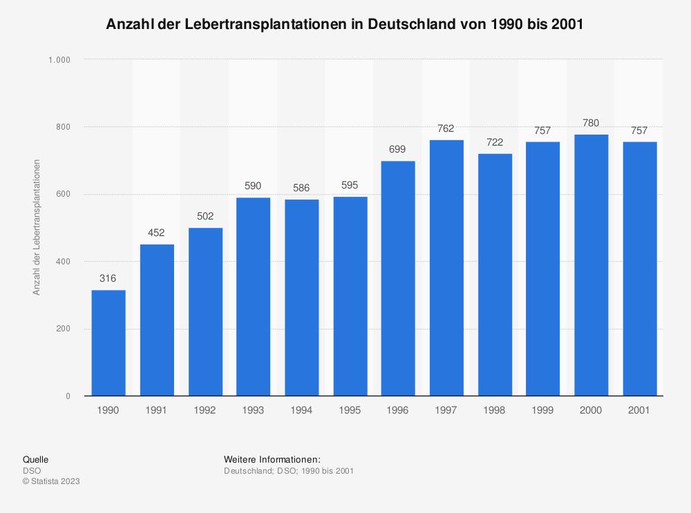 Statistik: Anzahl der Lebertransplantationen in Deutschland von 1990 bis 2001 | Statista