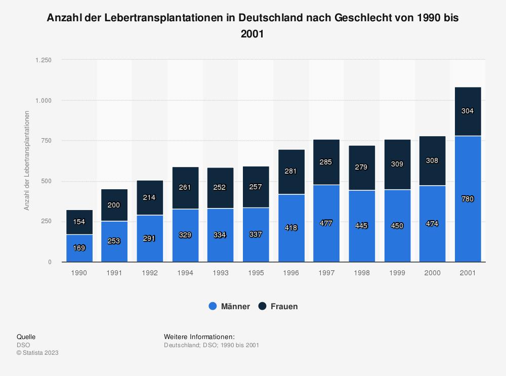 Statistik: Anzahl der Lebertransplantationen in Deutschland nach Geschlecht von 1990 bis 2001 | Statista