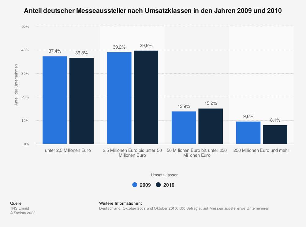 Statistik: Anteil deutscher Messeaussteller nach Umsatzklassen in den Jahren 2009 und 2010   Statista