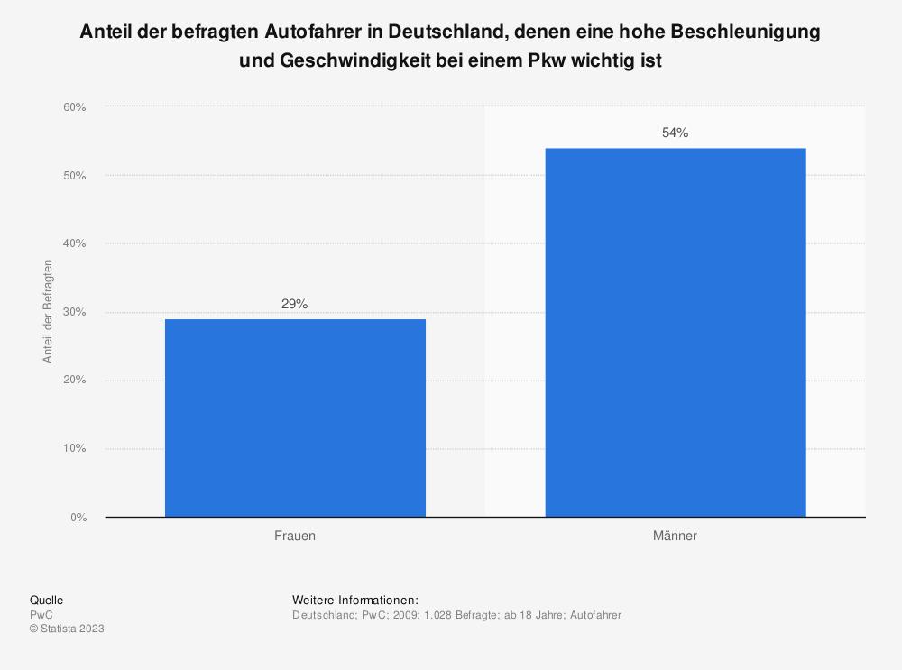 Statistik: Anteil der befragten Autofahrer in Deutschland, denen eine hohe Beschleunigung und Geschwindigkeit bei einem Pkw wichtig ist | Statista