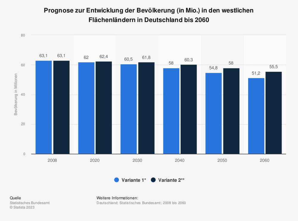 Statistik: Prognose zur Entwicklung der Bevölkerung (in Mio.) in den westlichen Flächenländern in Deutschland bis 2060 | Statista