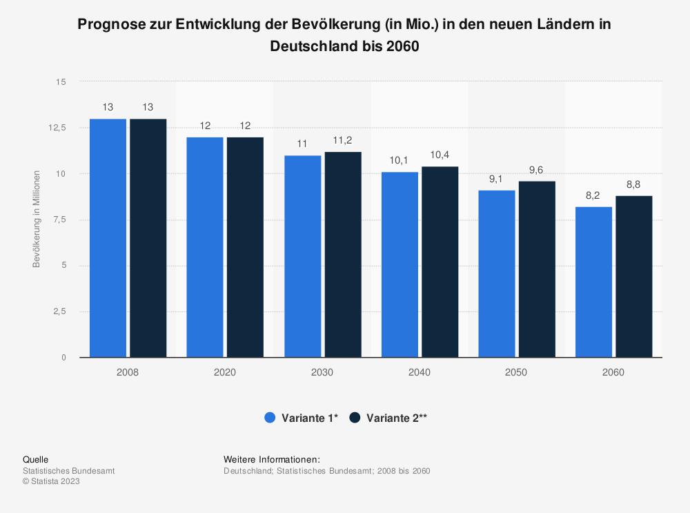 Statistik: Prognose zur Entwicklung der Bevölkerung (in Mio.) in den neuen Ländern in Deutschland bis 2060 | Statista