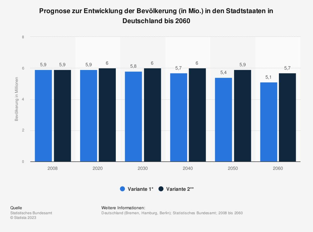 Statistik: Prognose zur Entwicklung der Bevölkerung (in Mio.) in den Stadtstaaten in Deutschland bis 2060 | Statista