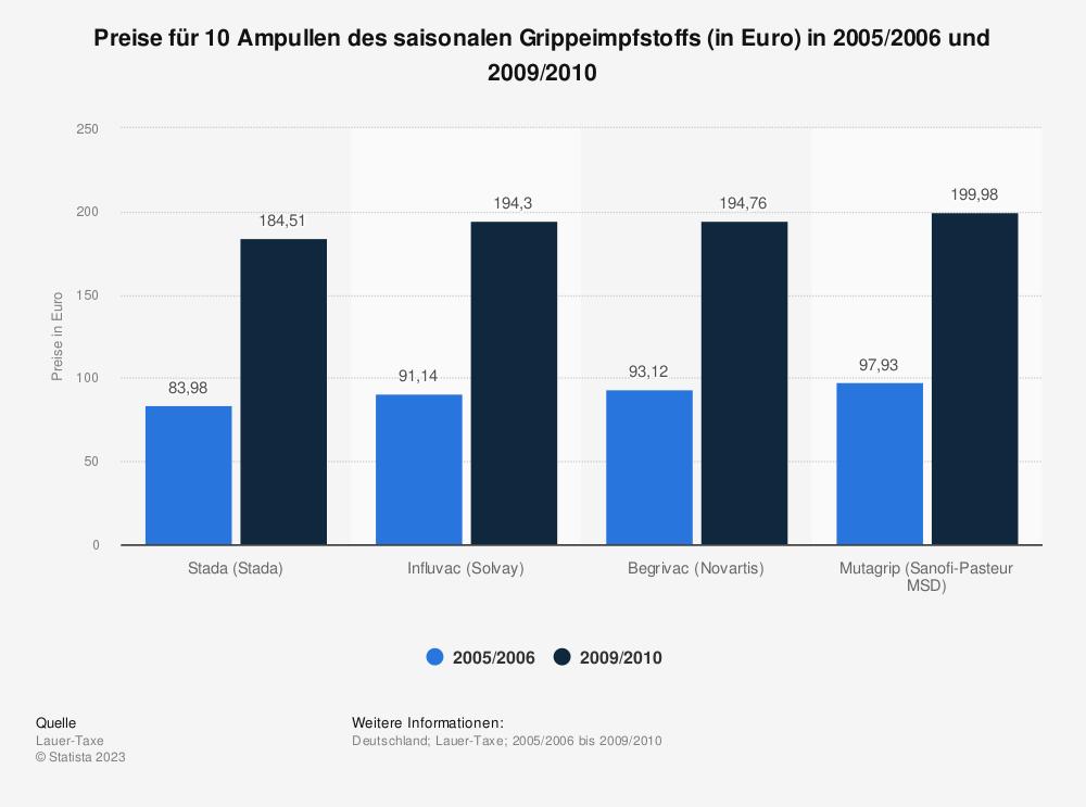Statistik: Preise für 10 Ampullen des saisonalen Grippeimpfstoffs (in Euro) in 2005/2006 und 2009/2010 | Statista