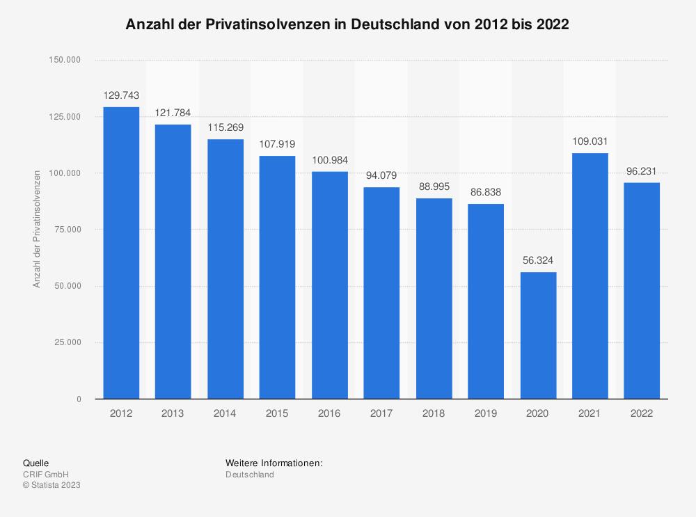 Statistik: Anzahl der Privatinsolvenzen in Deutschland von 2000 bis 2018 | Statista