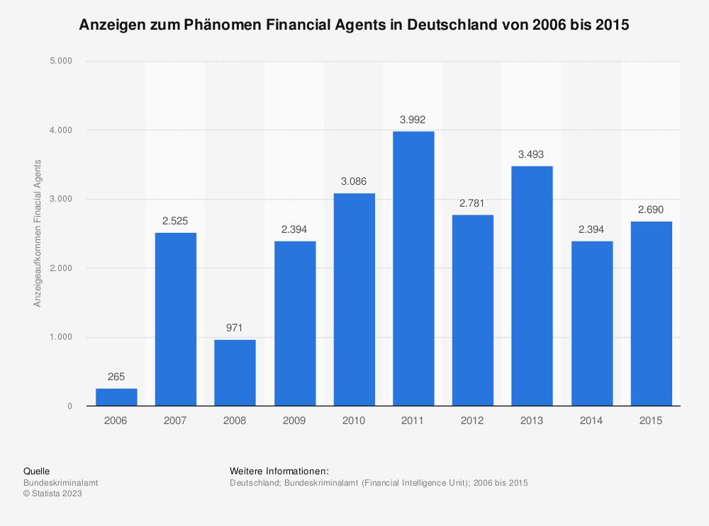Statistik: Anzeigen zum Phänomen Financial Agents in Deutschland von 2006 bis 2015 | Statista
