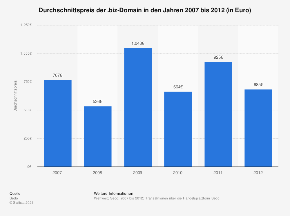 Statistik: Durchschnittspreis der .biz-Domain in den Jahren 2007 bis 2012 (in Euro) | Statista