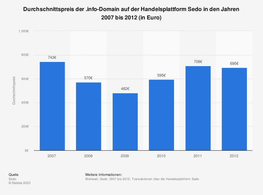 Statistik: Durchschnittspreis der .info-Domain auf der Handelsplattform Sedo in den Jahren 2007 bis 2012 (in Euro) | Statista