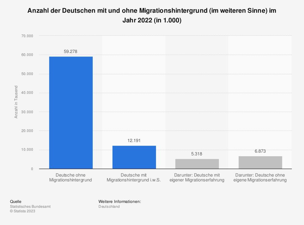 Statistik: Anzahl der Deutschen* mit und ohne Migrationshintergrund im Jahr 2017 (in 1.000) | Statista