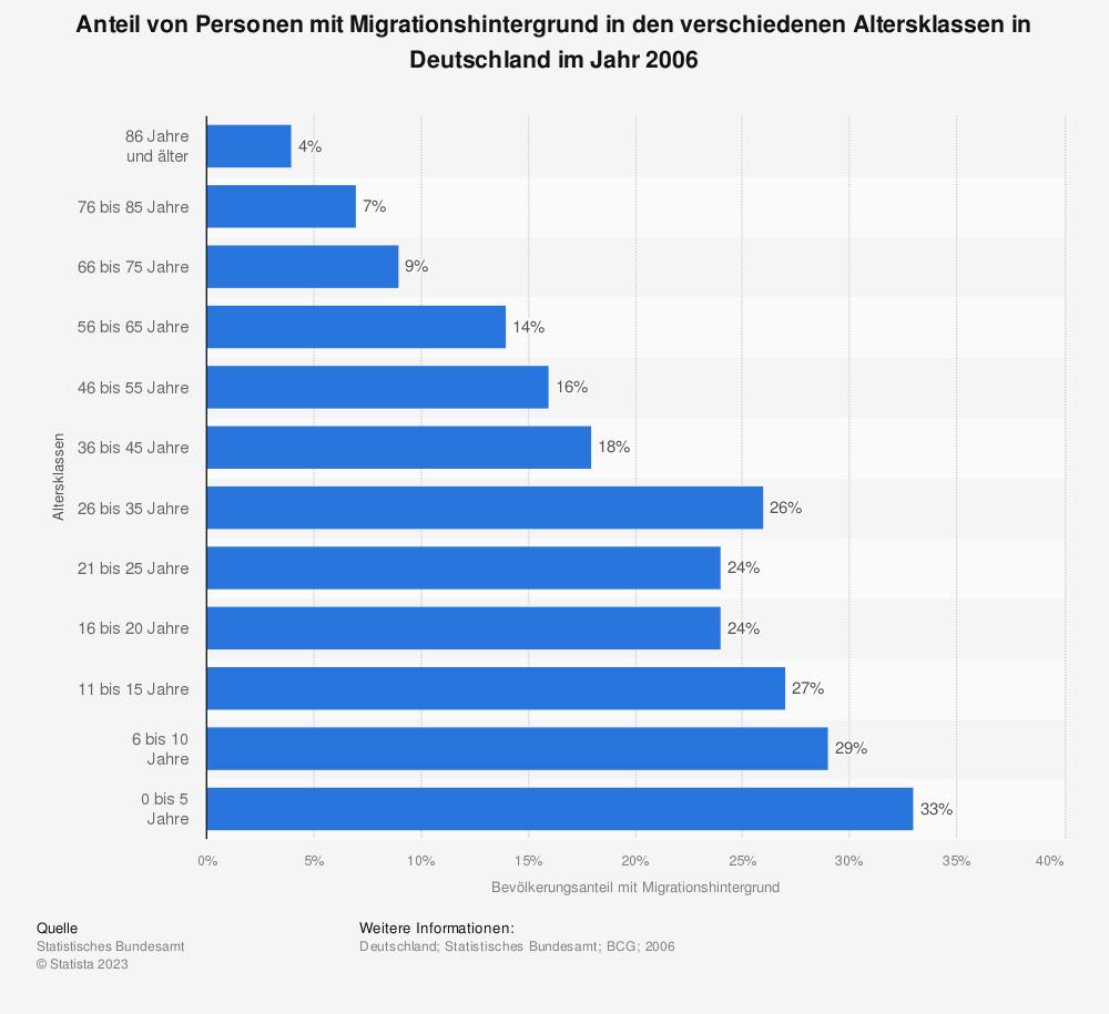 Statistik: Anteil von Personen mit Migrationshintergrund in den verschiedenen Altersklassen in Deutschland im Jahr 2006 | Statista