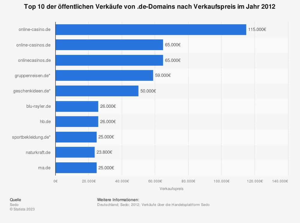 Statistik: Top 10 der öffentlichen Verkäufe von .de-Domains nach Verkaufspreis im Jahr 2012 | Statista