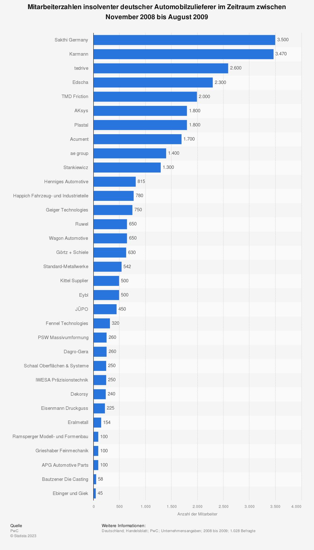 Statistik: Mitarbeiterzahlen insolventer deutscher Automobilzulieferer im Zeitraum zwischen November 2008 bis August 2009 | Statista