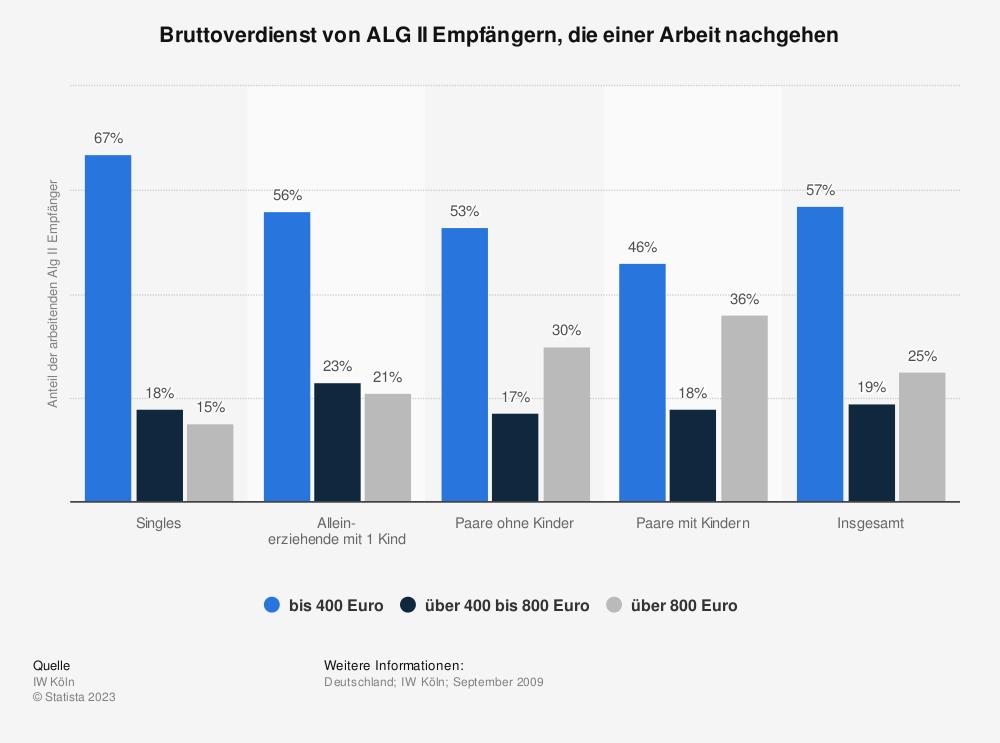 Statistik: Bruttoverdienst von ALG II Empfängern, die einer Arbeit nachgehen | Statista