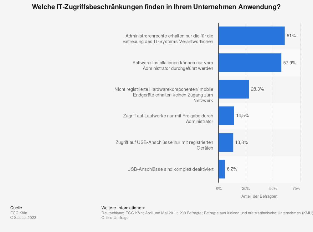Statistik: Welche IT-Zugriffsbeschränkungen finden in Ihrem Unternehmen Anwendung? | Statista