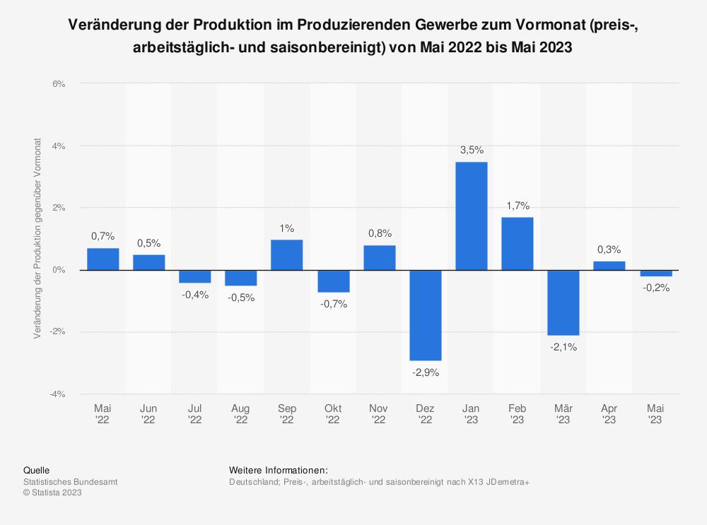 Statistik: Veränderung der Produktion im produzierenden Gewerbe zum Vormonat (preis-, arbeitstäglich- und saisonbereinigt) von November 2019 bis November 2020 | Statista