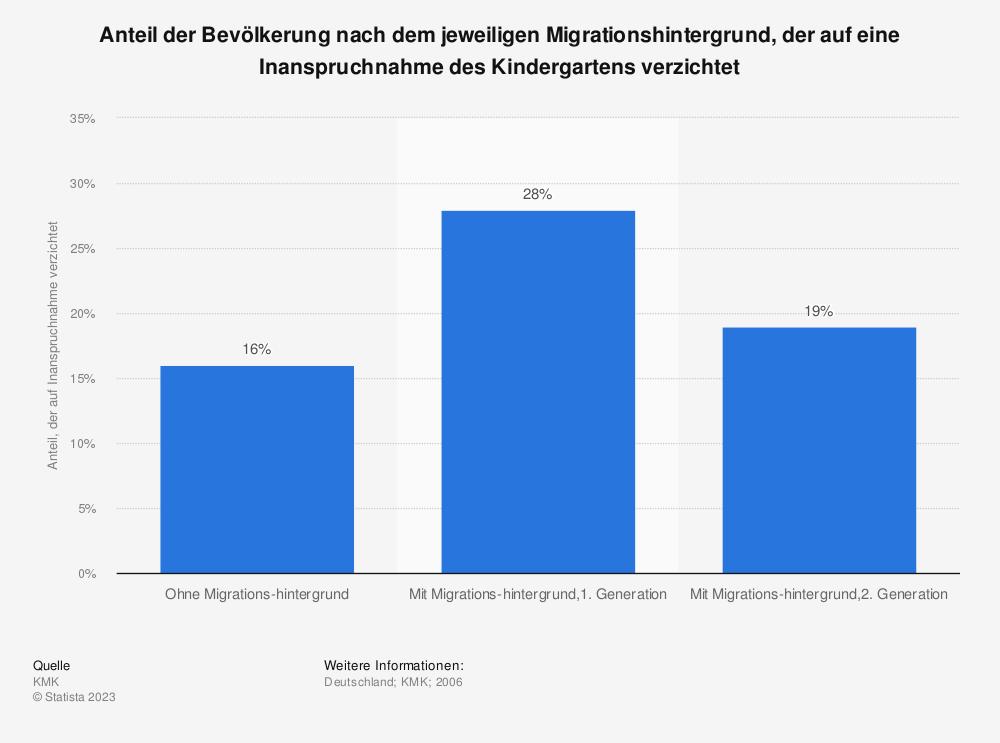 Statistik: Anteil der Bevölkerung nach dem jeweiligen Migrationshintergrund, der auf eine Inanspruchnahme des Kindergartens verzichtet | Statista