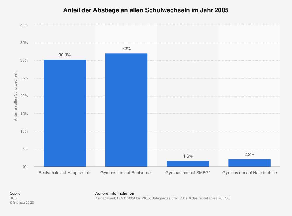 Statistik: Anteil der Abstiege an allen Schulwechseln im Jahr 2005 | Statista