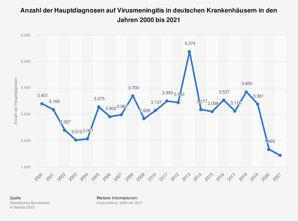 Statistik: Anzahl der Hauptdiagnosen auf Virusmeningitis in deutschen Krankenhäusern in den Jahren 2000 bis 2017 | Statista