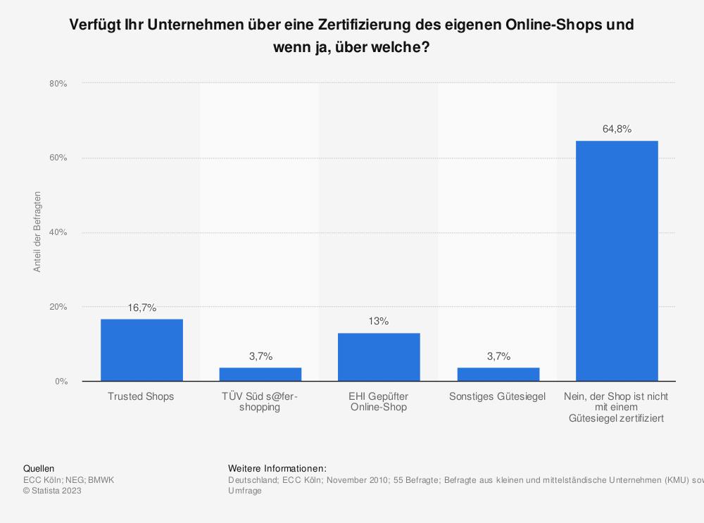 Statistik: Verfügt Ihr Unternehmen über eine Zertifizierung des eigenen Online-Shops und wenn ja, über welche? | Statista