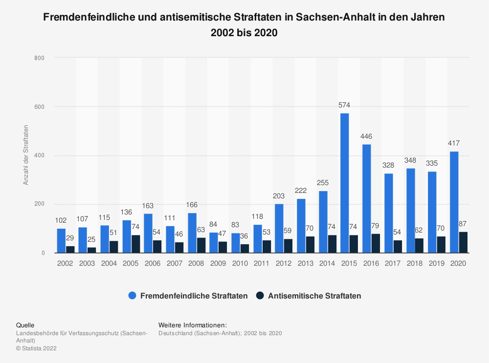 Statistik: Fremdenfeindliche und antisemitische Straftaten* im Phänomenbereich - rechts - von 2002 bis 2017 in Sachsen-Anhalt | Statista