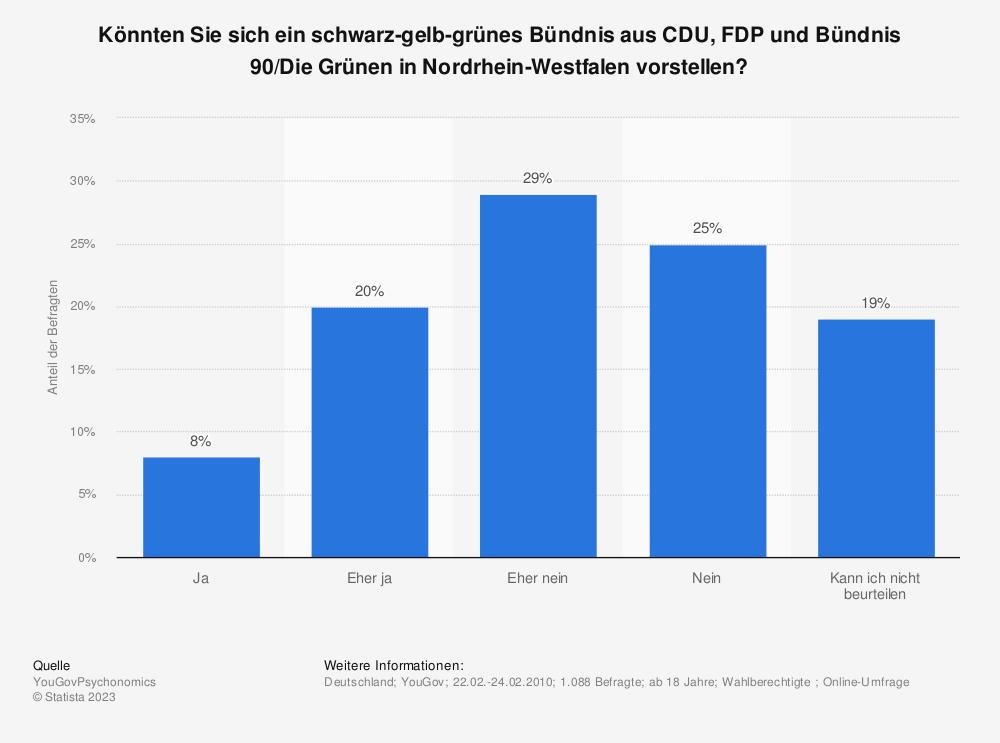 Statistik: Könnten Sie sich ein schwarz-gelb-grünes Bündnis aus CDU, FDP und Bündnis 90/Die Grünen in Nordrhein-Westfalen vorstellen? | Statista