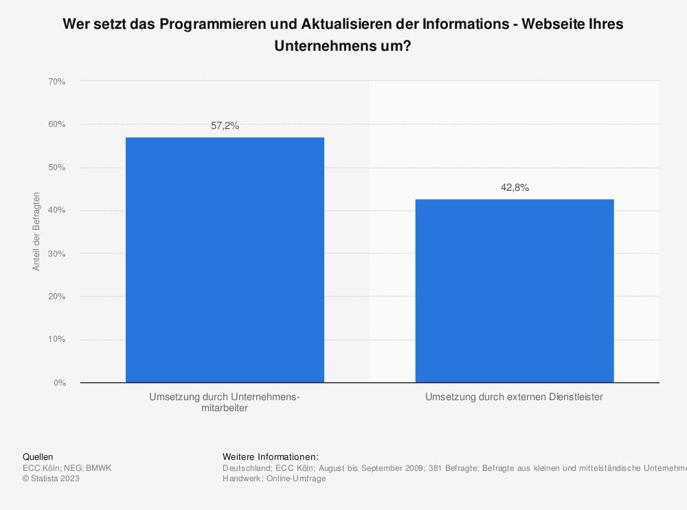 Statistik: Wer setzt das Programmieren und Aktualisieren der Informations - Webseite Ihres Unternehmens um? | Statista