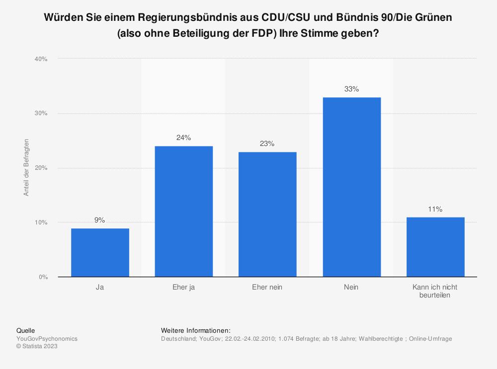Statistik: Würden Sie einem Regierungsbündnis aus CDU/CSU und Bündnis 90/Die Grünen (also ohne Beteiligung der FDP) Ihre Stimme geben? | Statista