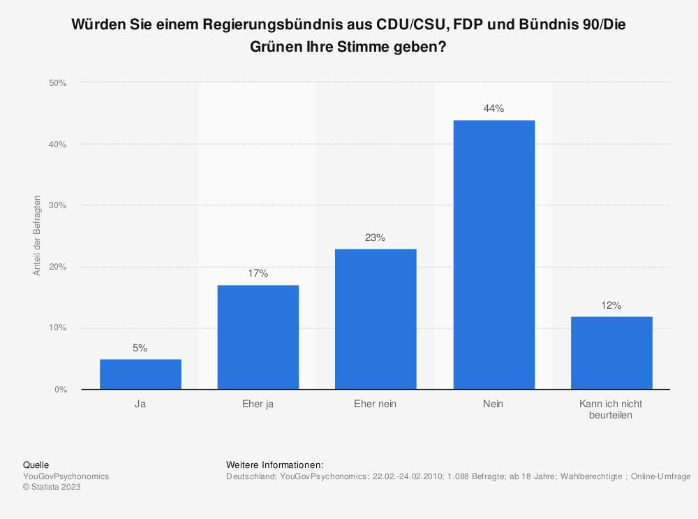 Statistik: Würden Sie einem Regierungsbündnis aus CDU/CSU, FDP und Bündnis 90/Die Grünen Ihre Stimme geben? | Statista