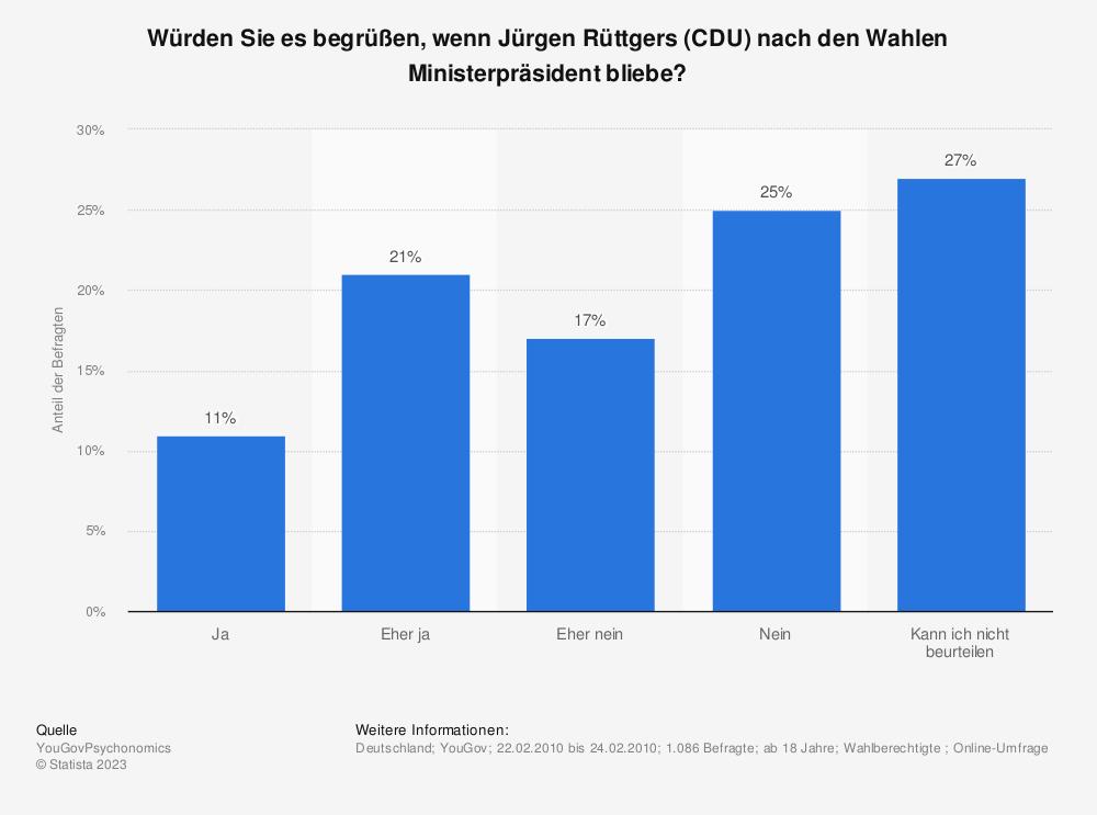 Statistik: Würden Sie es begrüßen, wenn Jürgen Rüttgers (CDU) nach den Wahlen Ministerpräsident bliebe? | Statista
