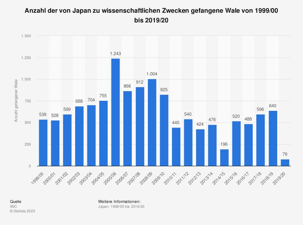 statistik daten studie umfrage gesamtbevoelkerung in japan