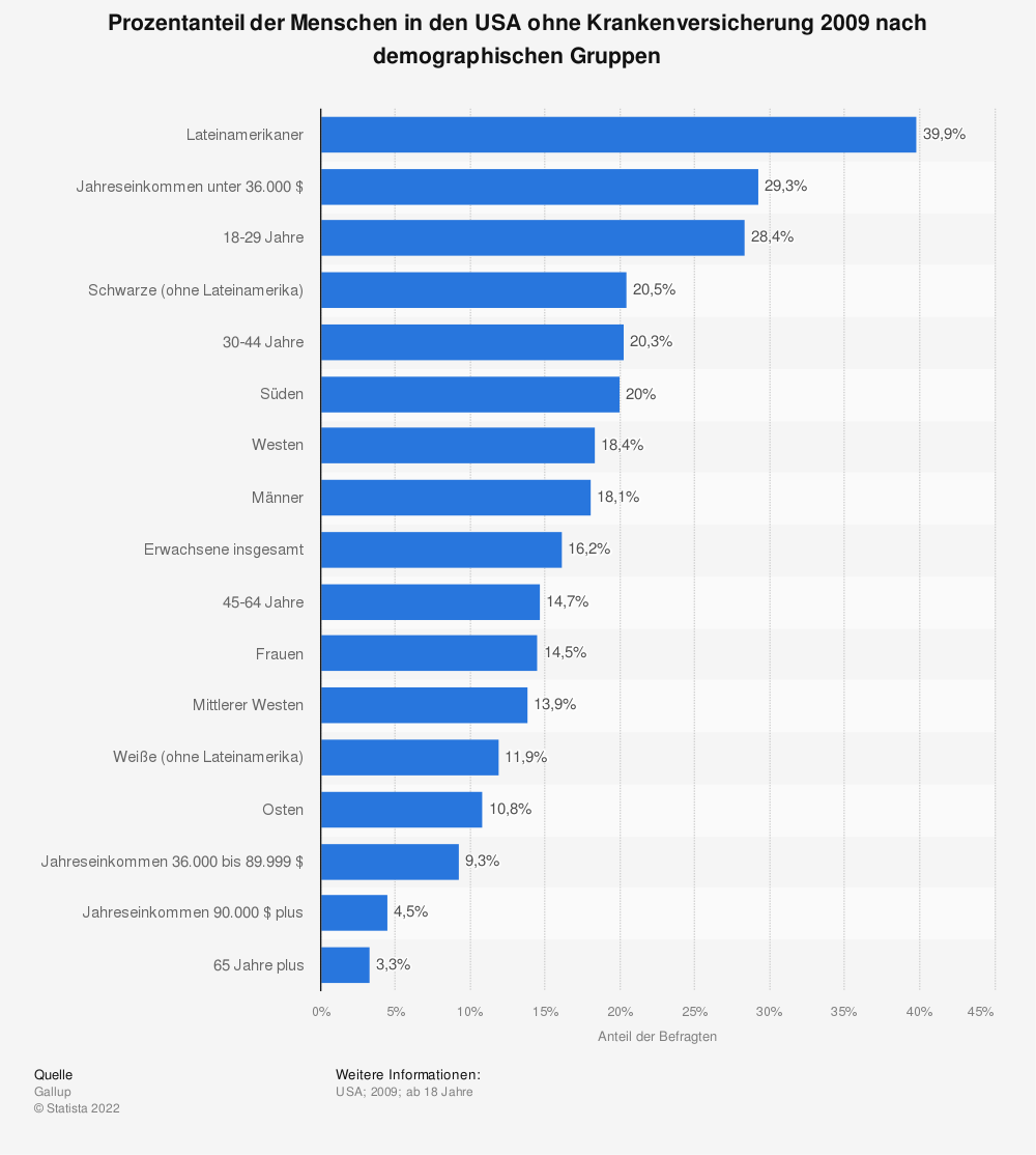 Statistik: Prozentanteil der Menschen in den USA ohne Krankenversicherung 2009 nach demographischen Gruppen | Statista