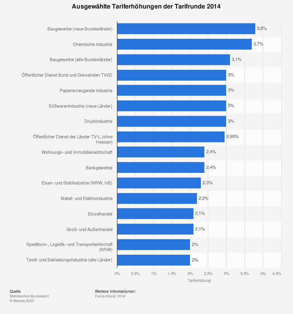 Statistik: Ausgewählte Tariferhöhungen der Tarifrunde 2014 | Statista