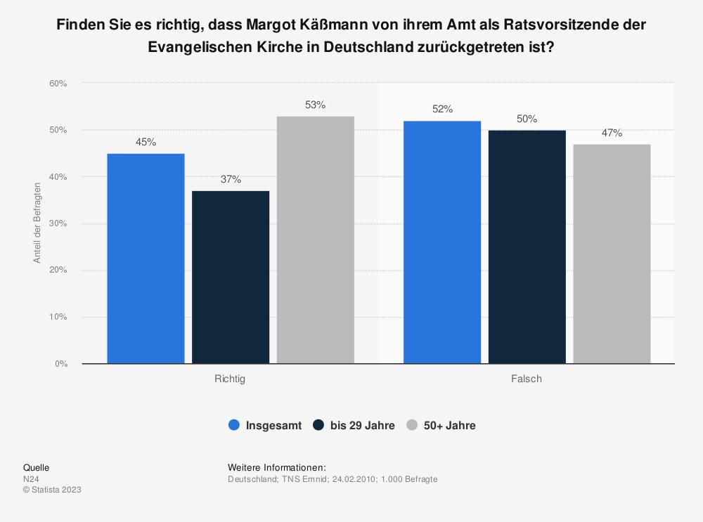 Statistik: Finden Sie es richtig, dass Margot Käßmann von ihrem Amt als Ratsvorsitzende der Evangelischen Kirche in Deutschland zurückgetreten ist? | Statista