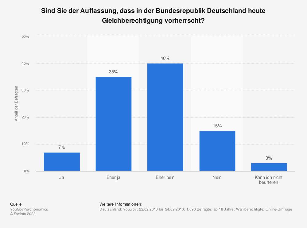 Statistik: Sind Sie der Auffassung, dass in der Bundesrepublik Deutschland heute Gleichberechtigung vorherrscht? | Statista