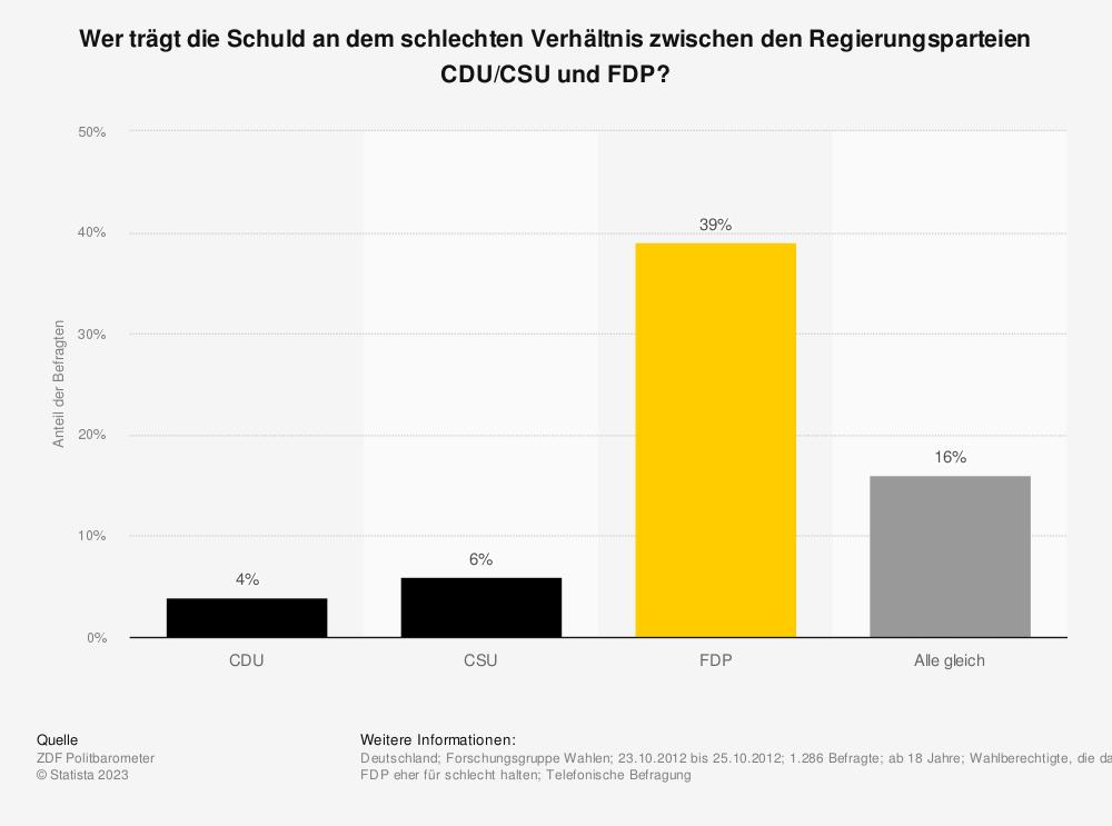 Statistik: Wer trägt die Schuld an dem schlechten Verhältnis zwischen den Regierungsparteien CDU/CSU und FDP? | Statista