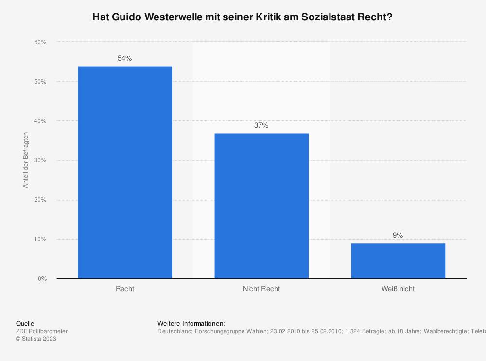 Statistik: Hat Guido Westerwelle mit seiner Kritik am Sozialstaat Recht? | Statista
