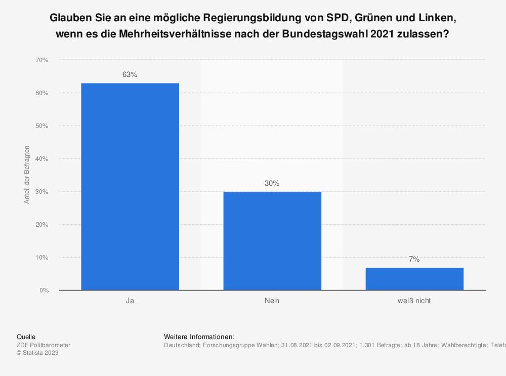 Statistik: Wenn es für SPD und Grüne nicht reicht, sollte dann die SPD versuchen, eine Regierung mit Grünen und Linken zu bilden? | Statista