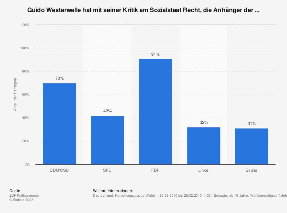 Statistik: Guido Westerwelle hat mit seiner Kritik am Sozialstaat Recht, die Anhänger der ... | Statista