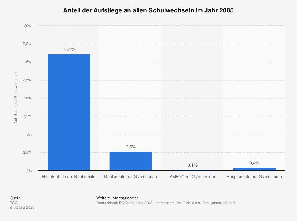 Statistik: Anteil der Aufstiege an allen Schulwechseln im Jahr 2005 | Statista